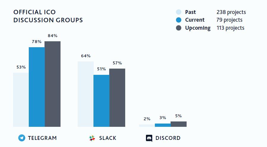Статистика использования официальных группп ICO в разных мессенджерах.